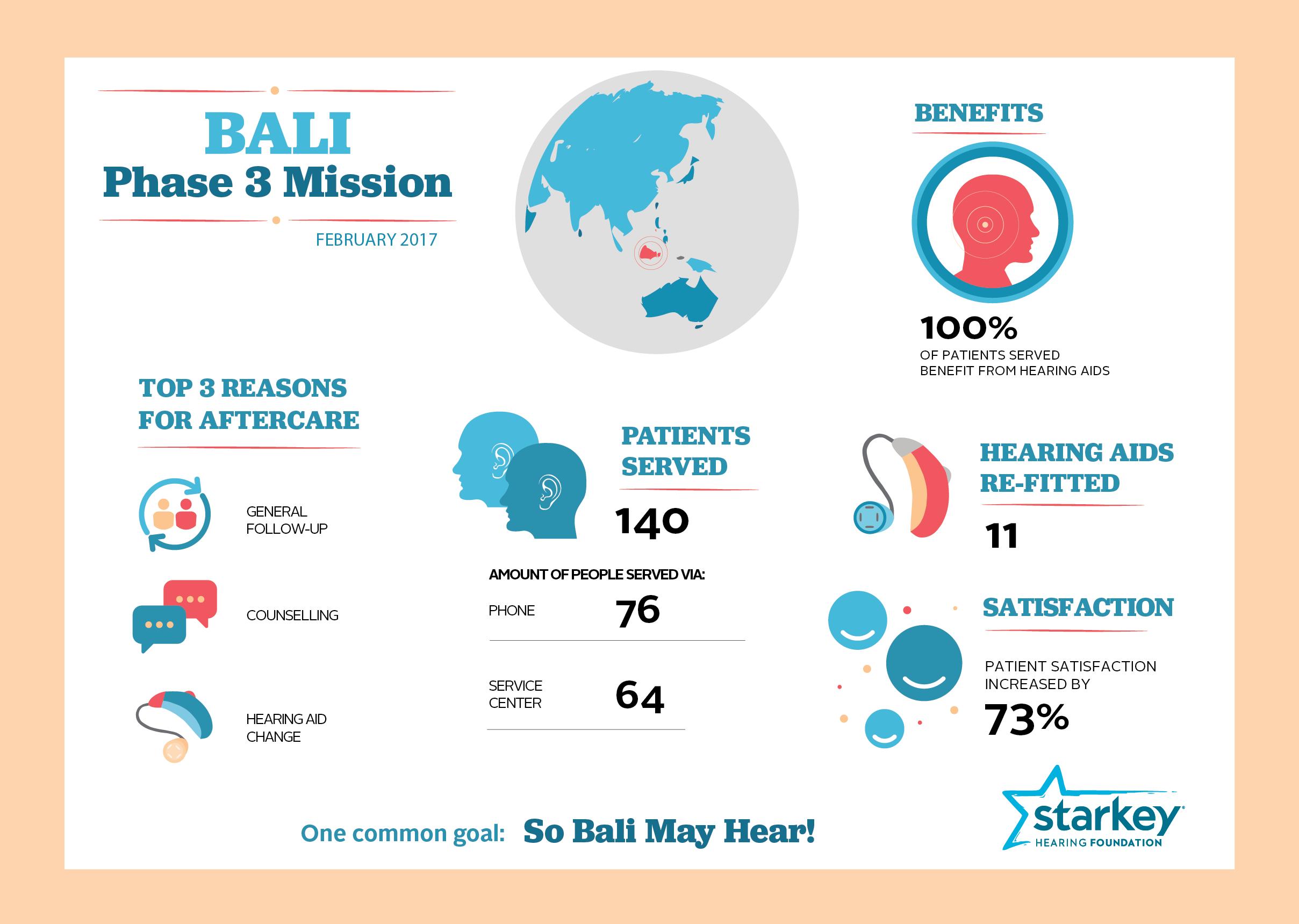 Starkey Hearing Foundation: Cambodia/Vietnam Phase 2 Mission